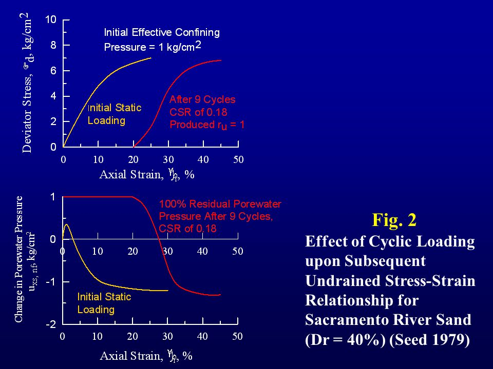 Fig. 2 Effect of Cyclic Loading upon Subsequent Undrained Stress-Strain Relationship for Sacramento River Sand (Dr = 40%) (Seed 1979)