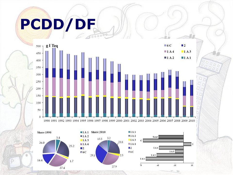 PCDD/DF