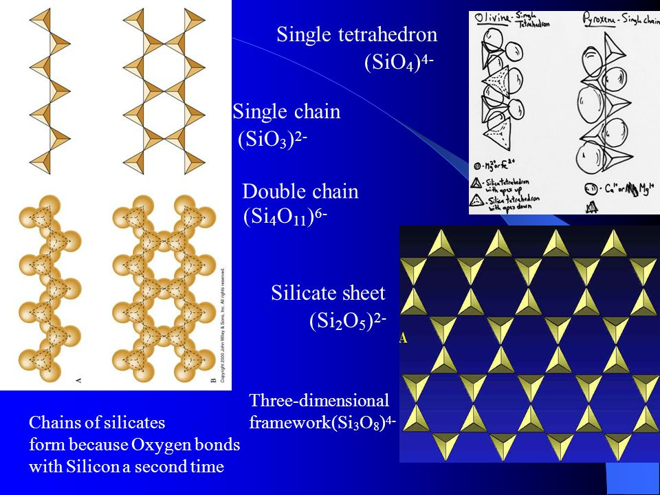 Chains of silicates form because Oxygen bonds with Silicon a second time Single tetrahedron Single chain Double chain Silicate sheet (SiO 4 ) 4- (SiO 3 ) 2- (Si 4 O 11 ) 6- (Si 2 O 5 ) 2- Three-dimensional framework (Si 3 O 8 ) 4-