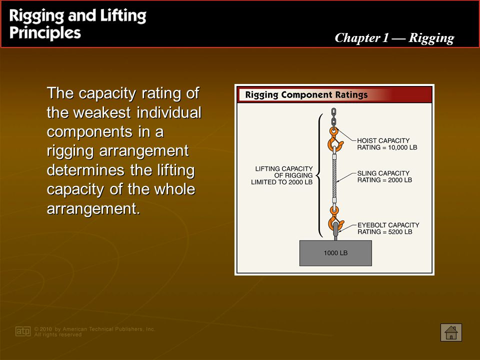 PowerPoint ® Presentation Chapter 1 Rigging Weight and Balance Eyebolts Slings