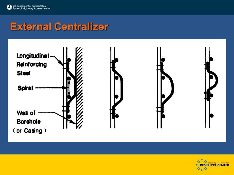 External Centralizer