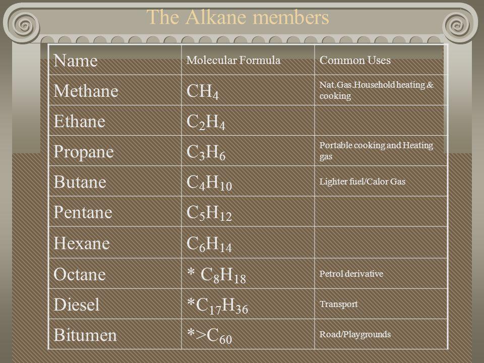 The Alkanes The Alkanes have a general formula of C n H 2n+2 They run from C 1 –C 60 approx. C 1 -C 4 are gases C 5 -C 17 are liquids C 17 -C 60 are W