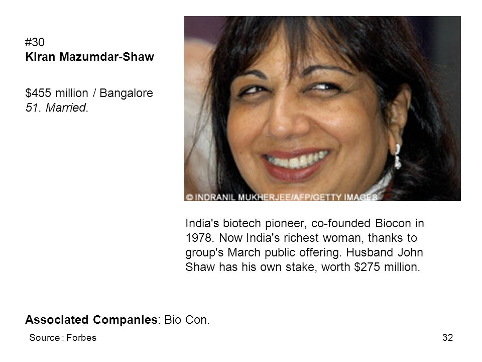 Source : Forbes32 #30 Kiran Mazumdar-Shaw $455 million / Bangalore 51. Married. India's biotech pioneer, co-founded Biocon in 1978. Now India's riches