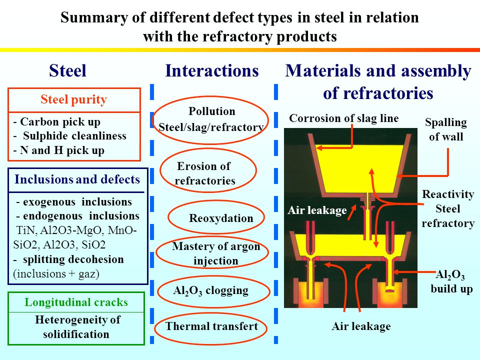 Summary of different defect types in steel in relation with the refractory products Steel Spalling of wall Reactivity Steel refractory Al 2 O 3 build