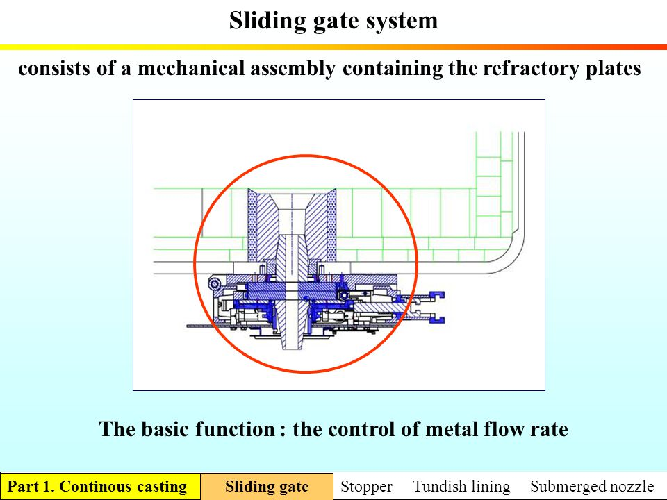 Sliding gate system consists of a mechanical assembly containing the refractory plates The basic function : the control of metal flow rate Sliding gat