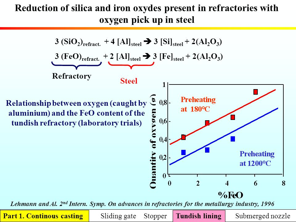 Relationship between oxygen (caught by aluminium) and the FeO content of the tundish refractory (laboratory trials) Reduction of silica and iron oxyde