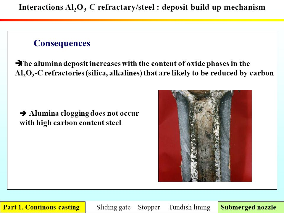 Interactions Al 2 O 3 -C refractary/steel : deposit build up mechanism Consequences The alumina deposit increases with the content of oxide phases in