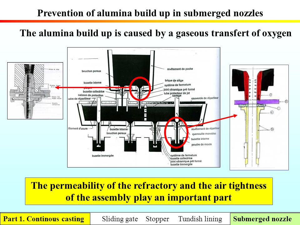 Prevention of alumina build up in submerged nozzles The alumina build up is caused by a gaseous transfert of oxygen The permeability of the refractory