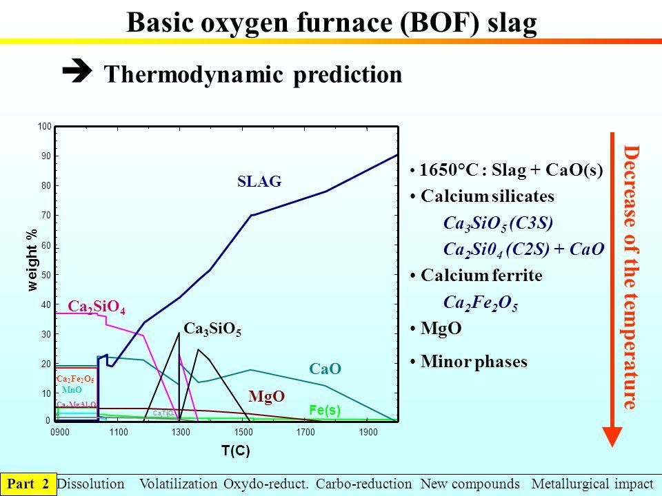 Thermodynamic prediction Decrease of the temperature Basic oxygen furnace (BOF) slag 1650°C : Slag + CaO(s) Calcium silicates Ca 3 SiO 5 (C3S) Ca 2 Si