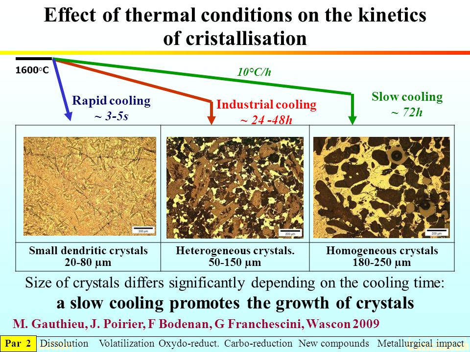 Small dendritic crystals 20-80 µm Heterogeneous crystals. 50-150 µm Homogeneous crystals 180-250 µm Introduction Conclusion Industrial cooling ~ 24 -4