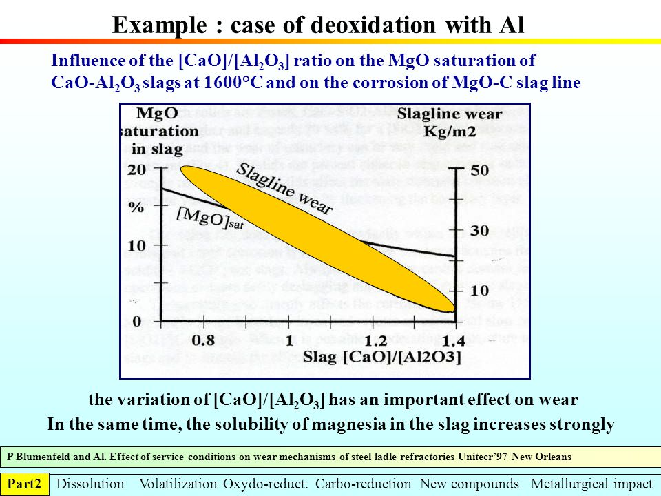 Example : case of deoxidation with Al Influence of the [CaO]/[Al 2 O 3 ] ratio on the MgO saturation of CaO-Al 2 O 3 slags at 1600°C and on the corros