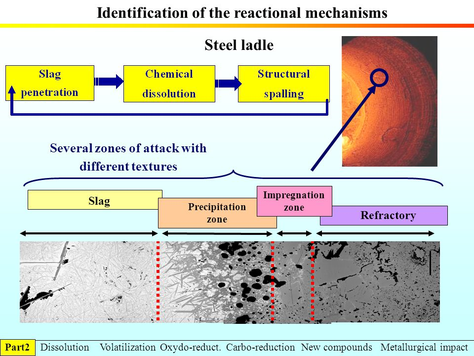 Slag Precipitation zone Refractory Steel ladle Impregnation zone Several zones of attack with different textures Identification of the reactional mech