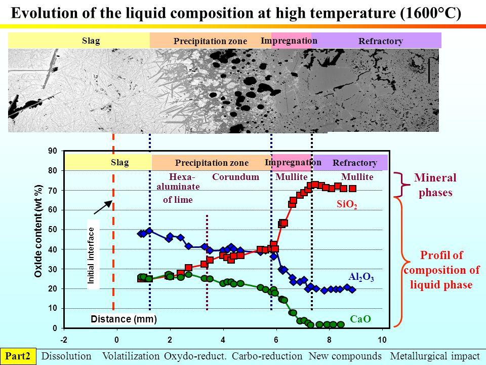0 10 20 30 40 50 60 70 80 90 -202468 10 Oxide content (wt %) Initial interface Distance (mm) Precipitation zone CorundumMullite SiO 2 CaO Al 2 O 3 Ref