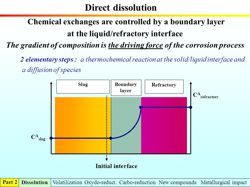 Direct dissolution The gradient of composition is the driving force of the corrosion process C A refractory Slag R efractory Boundary layer C A slag I