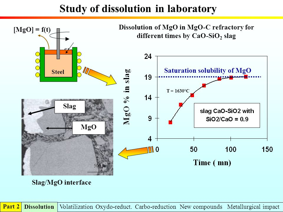 Study of dissolution in laboratory Slag [MgO] = f(t) Steel Saturation solubility of MgO T = 1630°C Dissolution of MgO in MgO-C refractory for differen