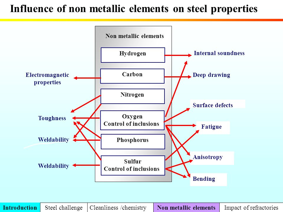 Relationship between carbon pick up and iron content in slag for a ultra low carbon steel (killed Aluminium) Mechanism of carbon transfert from MgO-C refractory to steel Carbon pick up rises sharply when the slag is strongly deoxidized and contains less than 2% of iron oxide + 10 ppm ΔC ULC steel Part 2 Metallurgical impact cleanliness Ca treatmentDesulfurizationCarbon pick up O2 content