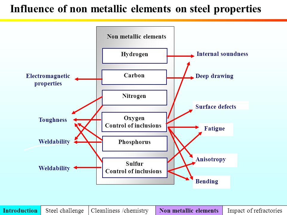 Hydrogen Carbon Nitrogen Oxygen Control of inclusions Phosphorus Sulfur Control of inclusions Non metallic elements Electromagnetic properties Deep dr