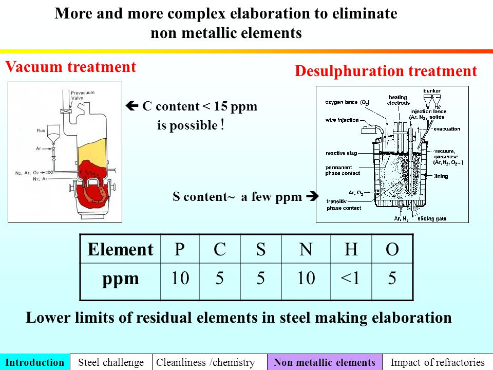 0 2 4 6 8 10 12 14 16 18 01234 Carbon pick up afiter deoxidation (ppm) Mean wear rate of MgO-C slag line (mm/heat) Evolution of the carbon pick up of ULC steel Strong correlation between carbon pick up of ULC steels and MgO-C refractory wear rate of the ladle slag line The wear of MgO-C slag line by the deoxidized slag plays an important role in the transfert of carbon to steel Part 2 Metallurgical impact cleanliness Ca treatmentDesulfurizationCarbon pick up O2 content