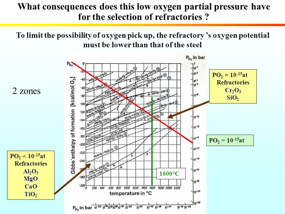 What consequences does this low oxygen partial pressure have for the selection of refractories ? To limit the possibility of oxygen pick up, the refra