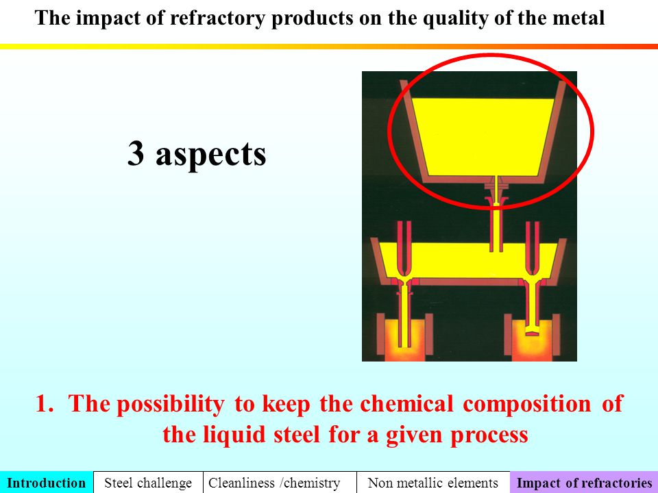 Combination of the refractory and a non-dissolved element in steel Formation of MnSiO 3 crystals at the interface clay refractory / steel Reoxydation of the steel with the formation of solid inclusions + glass Far exemple, consider the reduction of the silica of the refractory by the dissolved manganese in steel 2 Mn + SiO 2 2 MnO + Si MnO + SiO 2 MnSiO 3 Quickly drawn into steel Part 2 DissolutionVolatilizationCarbo-reduct New compounds Metallurgical impactOxydo-reduct