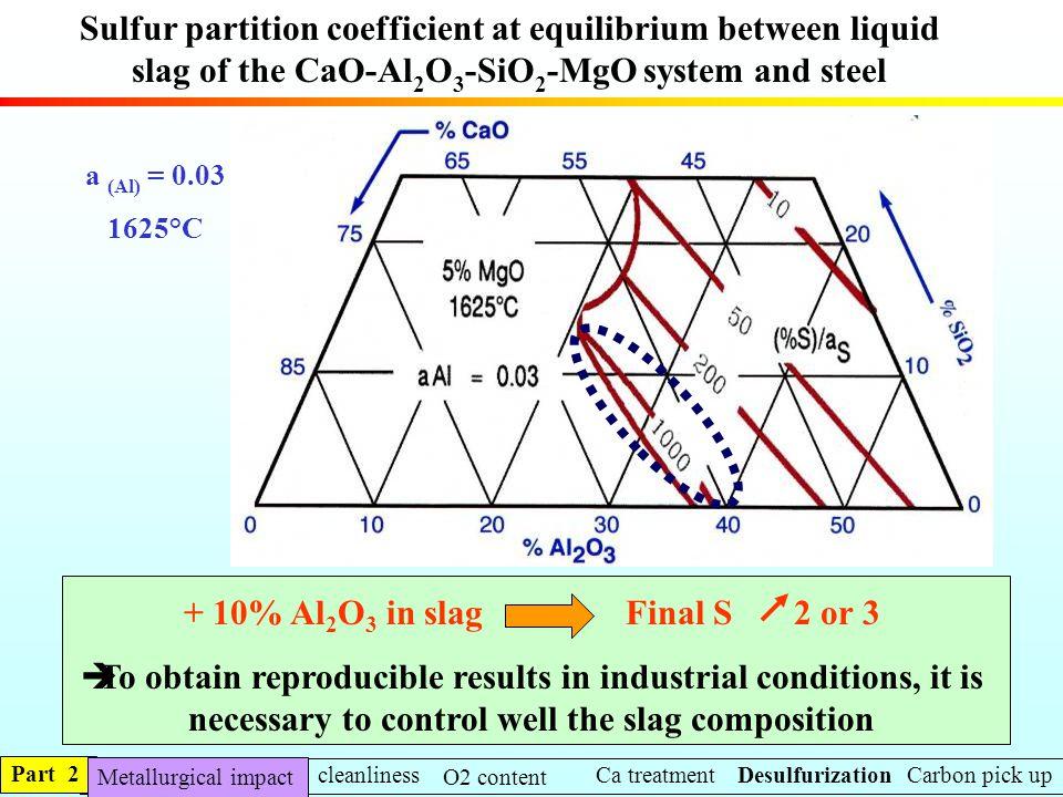 Sulfur partition coefficient at equilibrium between liquid slag of the CaO-Al 2 O 3 -SiO 2 -MgO system and steel a (Al) = 0.03 1625°C + 10% Al 2 O 3 i