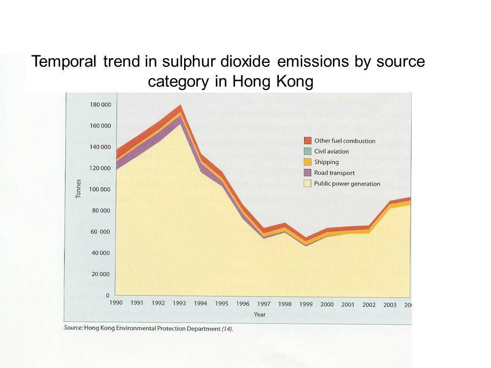 Temporal trend in sulphur dioxide emissions by source category in Hong Kong