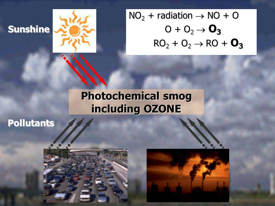 Photochemical smog including OZONE Pollutants Sunshine NO 2 + radiation NO + O O + O 2 O 3 O + O 2 O 3 RO 2 + O 2 RO + O 3 RO 2 + O 2 RO + O 3