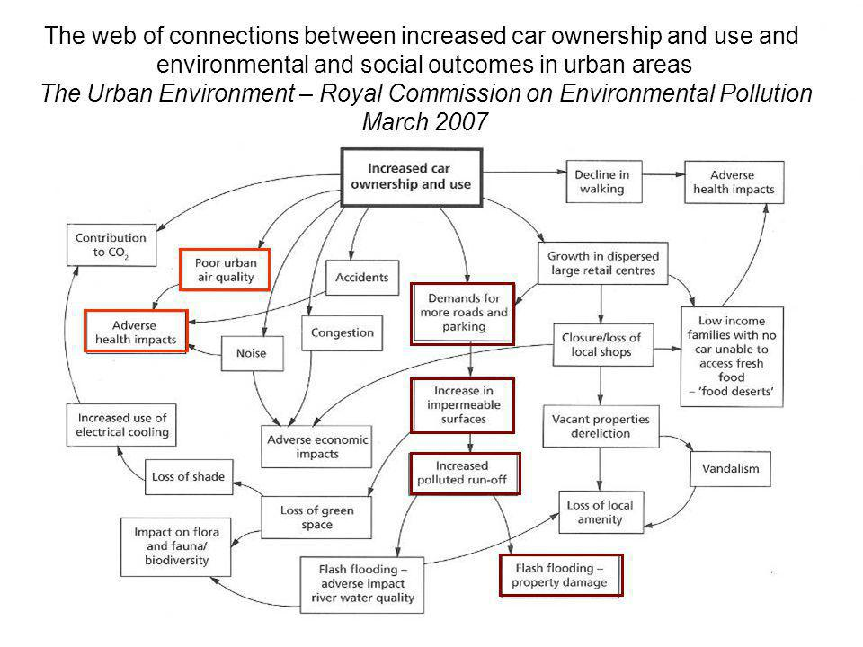 The web of connections between increased car ownership and use and environmental and social outcomes in urban areas The Urban Environment – Royal Commission on Environmental Pollution March 2007