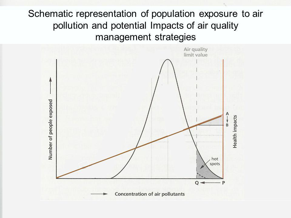 Schematic representation of population exposure to air pollution and potential Impacts of air quality management strategies