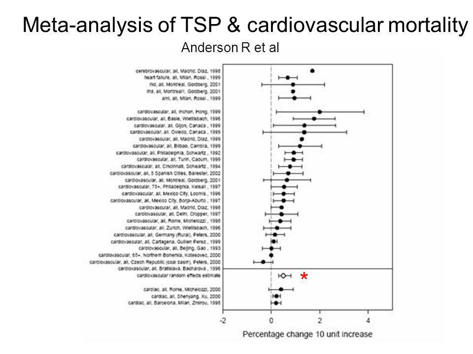 Meta-analysis of TSP & cardiovascular mortality Anderson R et al *