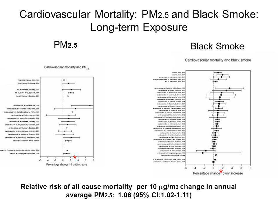 Cardiovascular Mortality: PM 2.5 and Black Smoke: Long-term Exposure * * PM 2.5 Black Smoke Relative risk of all cause mortality per 10 g/m 3 change in annual average PM 2.5: 1.06 (95% CI:1.02-1.11)