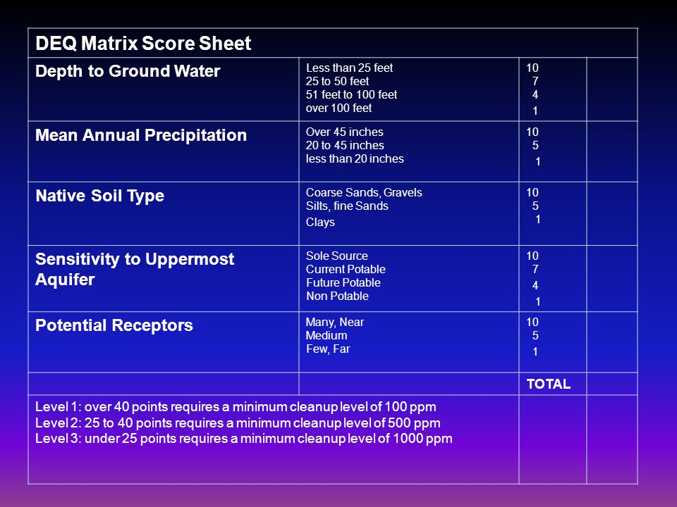 DEQ Matrix Score Sheet Depth to Ground Water Less than 25 feet 25 to 50 feet 51 feet to 100 feet over 100 feet 10 7 4 1 Mean Annual Precipitation Over 45 inches 20 to 45 inches less than 20 inches 10 5 1 Native Soil Type Coarse Sands, Gravels Silts, fine Sands Clays 10 5 1 Sensitivity to Uppermost Aquifer Sole Source Current Potable Future Potable Non Potable 10 7 4 1 Potential Receptors Many, Near Medium Few, Far 10 5 1 TOTAL Level 1: over 40 points requires a minimum cleanup level of 100 ppm Level 2: 25 to 40 points requires a minimum cleanup level of 500 ppm Level 3: under 25 points requires a minimum cleanup level of 1000 ppm