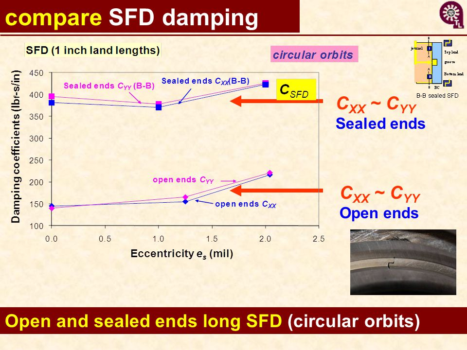 15 Open and sealed ends long SFD (circular orbits) compare SFD damping C XX ~ C YY Open ends C XX ~ C YY Sealed ends