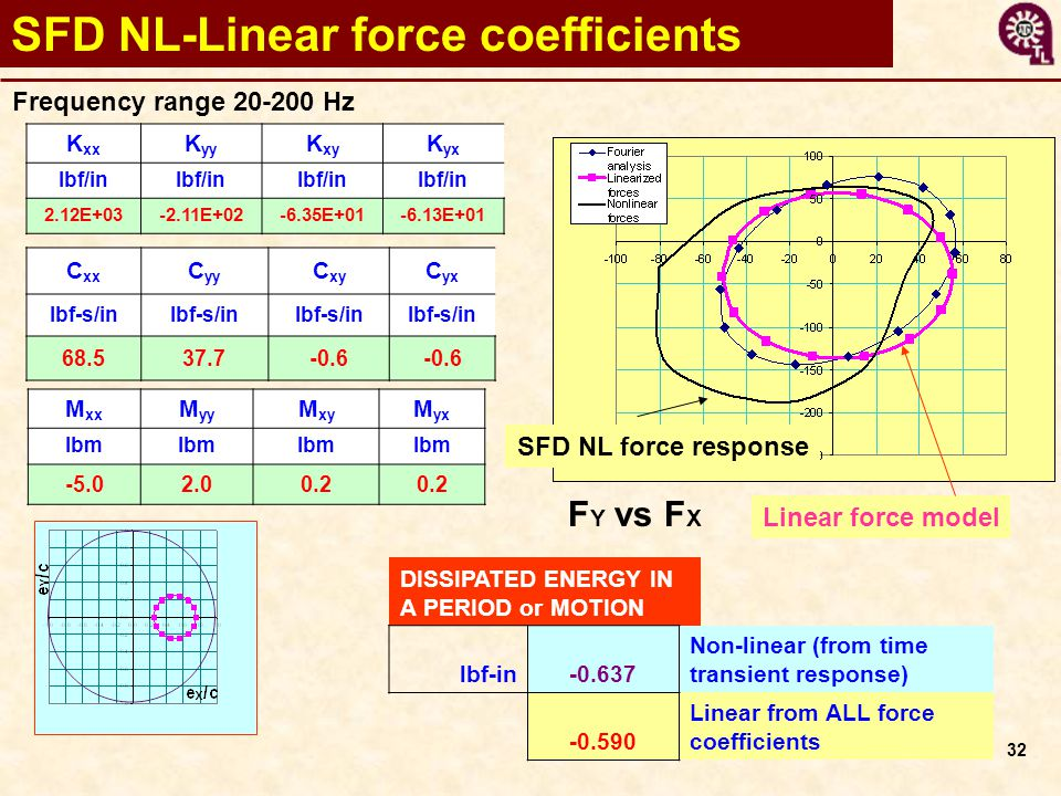 32 SFD NL-Linear force coefficients Linear force model M xx M yy M xy M yx lbm -5.02.00.2 C xx C yy C xy C yx lbf-s/in 68.537.7-0.6 K xx K yy K xy K yx lbf/in 2.12E+03-2.11E+02-6.35E+01-6.13E+01 F Y vs F X Frequency range 20-200 Hz SFD NL force response DISSIPATED ENERGY IN A PERIOD or MOTION lbf-in-0.637 Non-linear (from time transient response) -0.590 Linear from ALL force coefficients