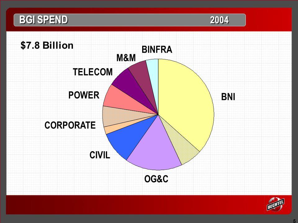 5 BGI SPEND 2004 $7.8 Billion BINFRA BNI OG&C CIVIL CORPORATE POWER TELECOM M&M