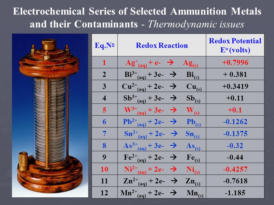 Electrochemical Series of Selected Ammunition Metals and their Contaminants - Thermodynamic issues Eq.N o Redox Reaction Redox Potential E o (volts) 1 Ag + (aq) + e- Ag (s) +0.7996 2 Bi 3+ (aq) + 3e- Bi (s) + 0.381 3 Cu 2+ (aq) + 2e- Cu (s) +0.3419 4 Sb 3+ (aq) + 3e- Sb (s) +0.11 5 W 3+ (aq) + 3e- W (s) +0.1 6 Pb 2+ (aq) + 2e- Pb (s) -0.1262 7 Sn 2+ (aq) + 2e- Sn (s) -0.1375 8 As 3+ (aq) + 3e- As (s) -0.32 9 Fe 2+ (aq) + 2e- Fe (s) -0.44 10 Ni 2+ (aq) + 2e- Ni (s) -0.4257 11 Zn 2+ (aq) + 2e- Zn (s) -0.7618 12 Mn 2+ (aq) + 2e- Mn (s) -1.185