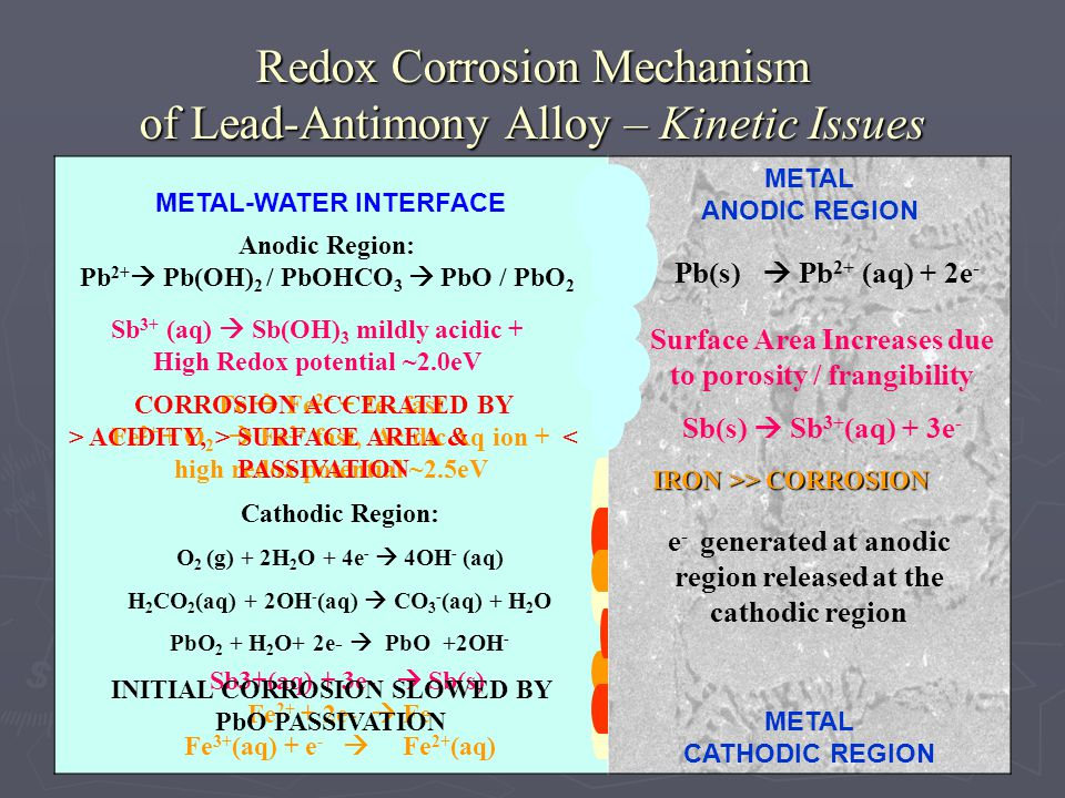 Redox Corrosion Mechanism of Lead-Antimony Alloy – Kinetic Issues METAL-WATER INTERFACE METAL ANODIC REGION METAL CATHODIC REGION Pb(s) Pb 2+ (aq) + 2