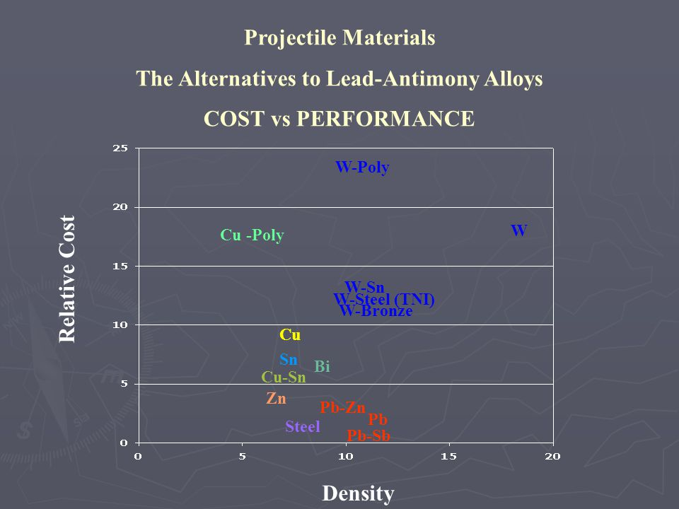 Pb-Sb Pb Bi Cu Cu-Sn Sn Zn Cu -Poly Steel W W-Poly W-Sn W-Steel (TNI) W-Bronze Relative Cost Density Projectile Materials The Alternatives to Lead-Ant
