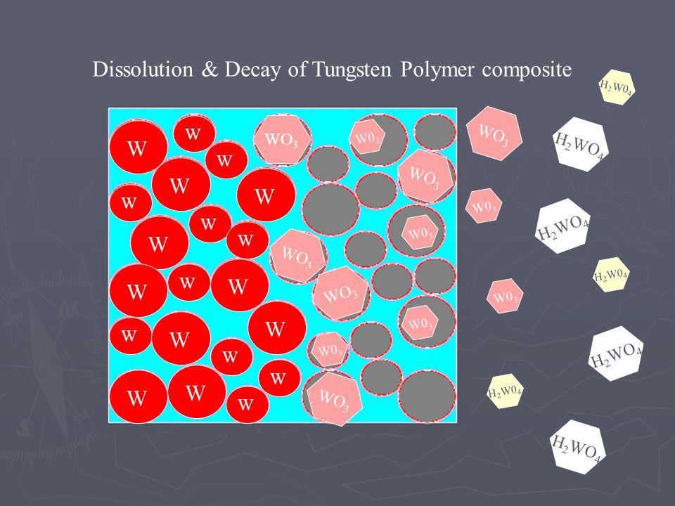 W W WWWWWWWWW WWWWWWWWW W0 3 WO 3 H 2 W0 4 H 2 WO 4 Dissolution & Decay of Tungsten Polymer composite