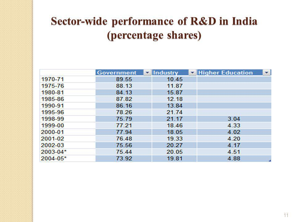 11 Sector-wide performance of R&D in India (percentage shares)