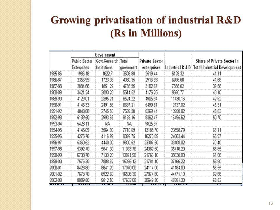 12 Growing privatisation of industrial R&D (Rs in Millions)