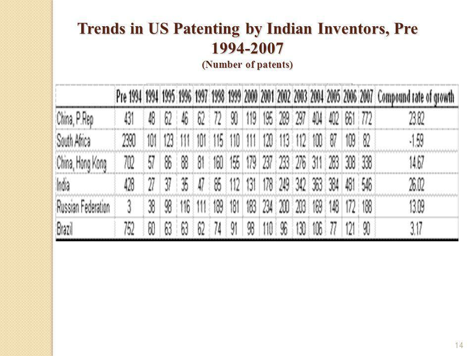 14 Trends in US Patenting by Indian Inventors, Pre (Number of patents)