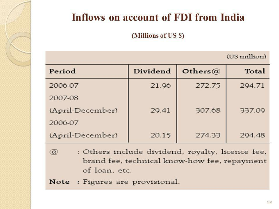 28 Inflows on account of FDI from India (Millions of US $)