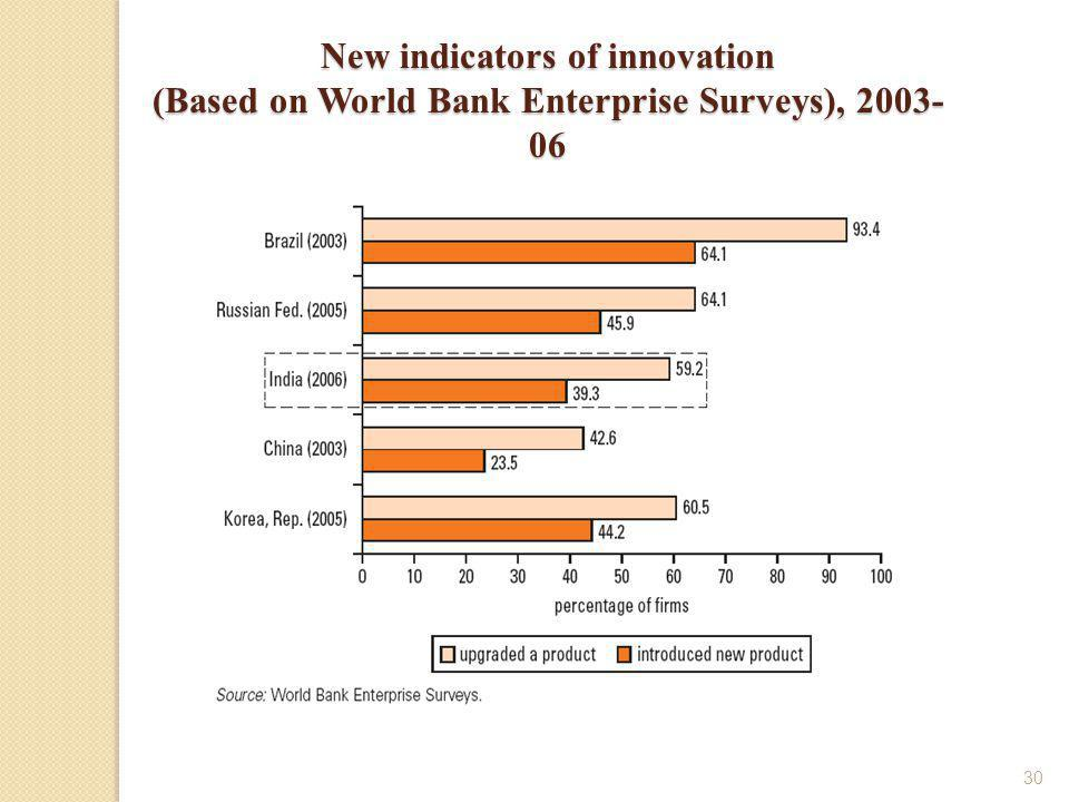 30 New indicators of innovation (Based on World Bank Enterprise Surveys), 2003- 06