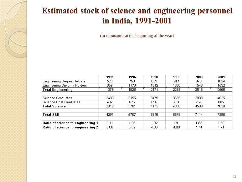 33 Estimated stock of science and engineering personnel in India, 1991-2001 (in thousands at the beginning of the year)
