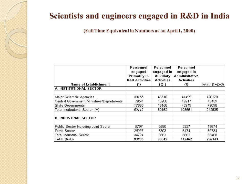 34 Scientists and engineers engaged in R&D in India (Full Time Equivalent in Numbers as on April 1, 2000)
