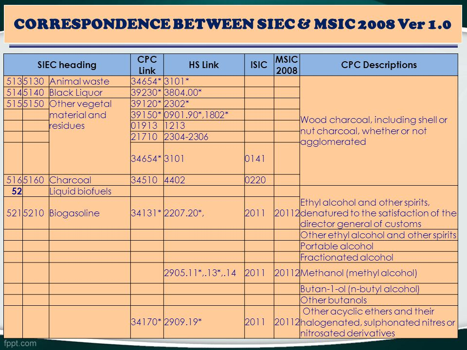 18 CORRESPONDENCE BETWEEN SIEC & MSIC 2008 Ver 1.0 SIEC heading CPC Link HS LinkISIC MSIC 2008 CPC Descriptions 5135130Animal waste34654*3101* Wood charcoal, including shell or nut charcoal, whether or not agglomerated 5145140Black Liquor39230*3804.00* 5155150 Other vegetal material and residues 39120*2302* 39150*0901.90*,1802* 019131213 217102304-2306 34654*31010141 5165160Charcoal3451044020220 52 Liquid biofuels Ethyl alcohol and other spirits, denatured to the satisfaction of the director general of customs 5215210Biogasoline34131*2207.20*,201120112 Other ethyl alcohol and other spirits Portable alcohol Fractionated alcohol 2905.11*,.13*,.14201120112Methanol (methyl alcohol) Butan-1-ol (n-butyl alcohol) Other butanols 34170*2909.19*201120112 Other acyclic ethers and their halogenated, sulphonated nitres or nitrosated derivatives
