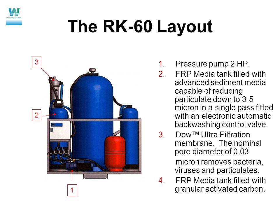 The RK-60 Layout 1. Pressure pump 2 HP. 2.