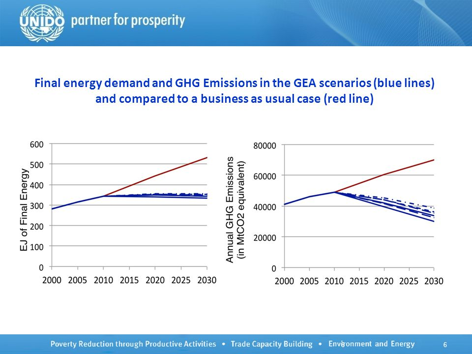 66 Final energy demand and GHG Emissions in the GEA scenarios (blue lines) and compared to a business as usual case (red line)