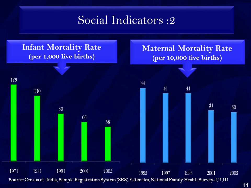 Social Indicators :2 Infant Mortality Rate (per 1,000 live births) Maternal Mortality Rate (per 10,000 live births) Source: Census of India, Sample Registration System (SRS) Estimates, National Family Health Survey-I,II,III 11